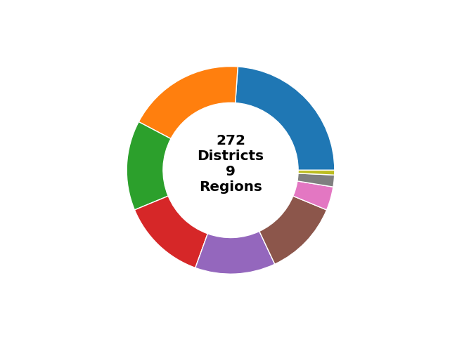 Number of Districts